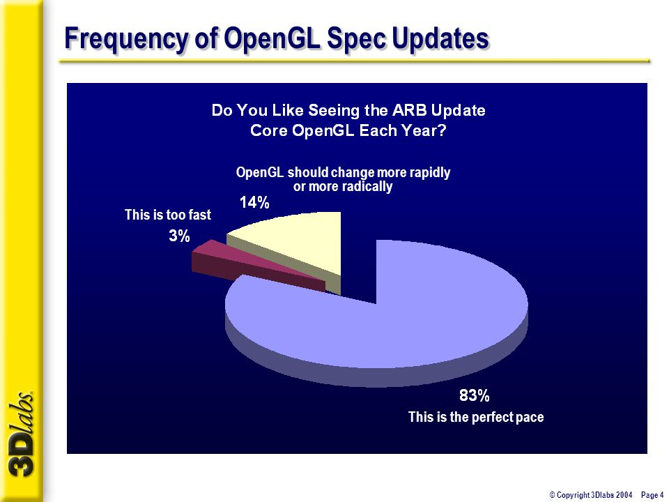 © Copyright 3Dlabs 2004 Page 4 Frequency of OpenGL Spec Updates This is the perfect pace This is too fast OpenGL should change more rapidly or more radically