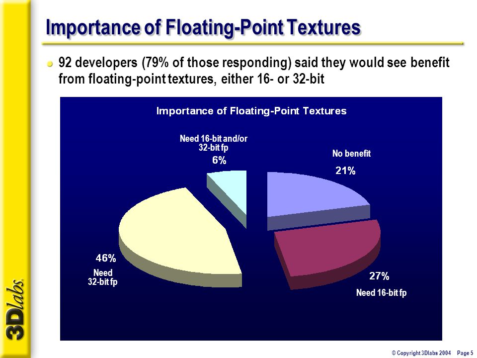 © Copyright 3Dlabs 2004 Page 5 Importance of Floating-Point Textures 92 developers (79% of those responding) said they would see benefit from floating-point textures, either 16- or 32-bit No benefit Need 16-bit fp Need 32-bit fp Need 16-bit and/or 32-bit fp