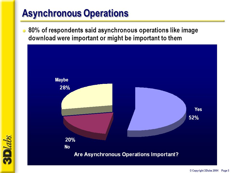 © Copyright 3Dlabs 2004 Page 8 Asynchronous Operations 80% of respondents said asynchronous operations like image download were important or might be important to them Yes No Maybe