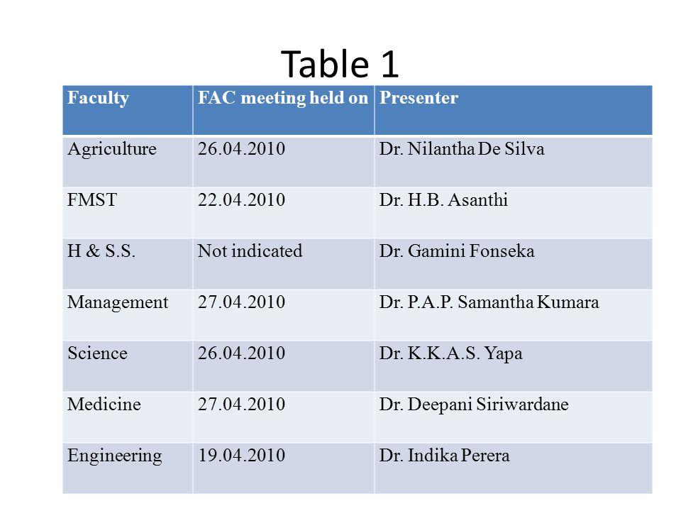 Table 1 FacultyFAC meeting held onPresenter Agriculture26.04.2010Dr. Nilantha De Silva FMST22.04.2010Dr. H.B. Asanthi H & S.S.Not indicatedDr. Gamini