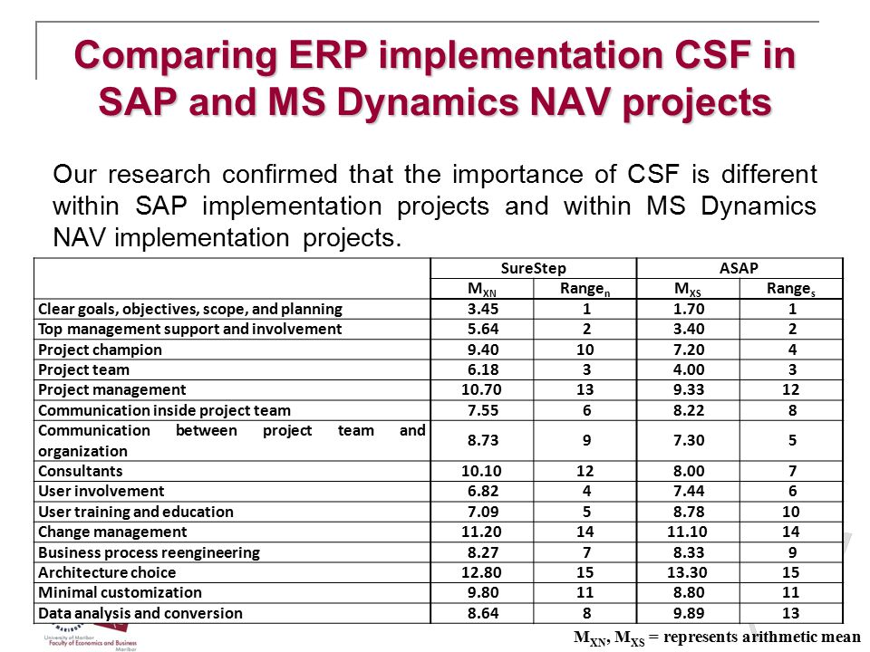 Comparing ERP implementation CSF in SAP and MS Dynamics NAV projects Our research confirmed that the importance of CSF is different within SAP impleme