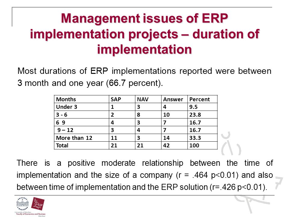 Management issues of ERP implementation projects – duration of implementation Most durations of ERP implementations reported were between 3 month and