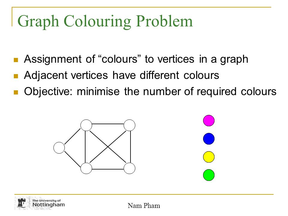 """Nam Pham Graph Colouring Problem Assignment of """"colours"""" to vertices in a graph Adjacent vertices have different colours Objective: minimise the numbe"""