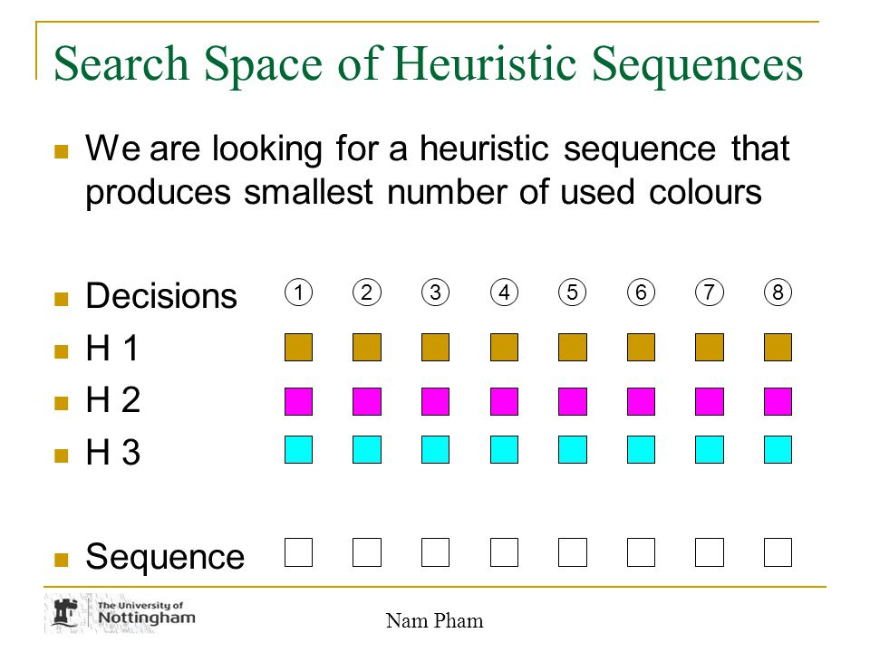 Nam Pham Search Space of Heuristic Sequences We are looking for a heuristic sequence that produces smallest number of used colours Decisions H 1 H 2 H