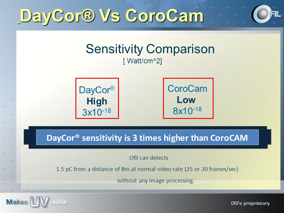 Sensitivity Comparison [ Watt/cm^2] DayCor ® High 3x10 -18 CoroCam Low 8x10 -18 Ofil can detects 1.5 pC from a distance of 8m at normal video rate (25 or 30 frames/sec) without any image processing.