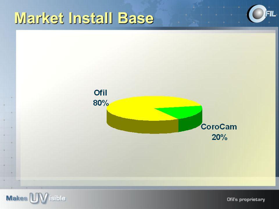 Market Install Base