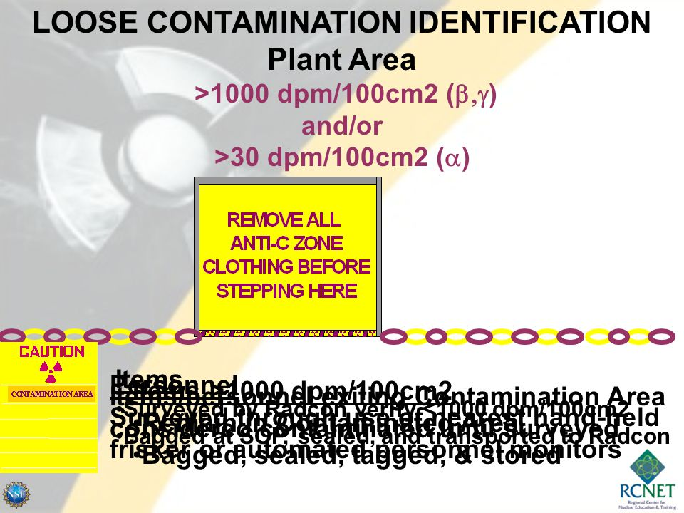 LOOSE CONTAMINATION IDENTIFICATION Plant Area >1000 dpm/100cm2 (  ) and/or >30 dpm/100cm2 (  ) Items/personnel exiting Contamination Area considered contaminated until surveyed Items Surveyed by Radcon verify <1000 dpm/100cm2 Bagged at SOP, sealed, and transported to Radcon Items >1000 dpm/100cm2 Remain in Contaminated Area Bagged, sealed, tagged, & stored Personnel Surveyed through use of nearest hand-held frisker or automated personnel monitors