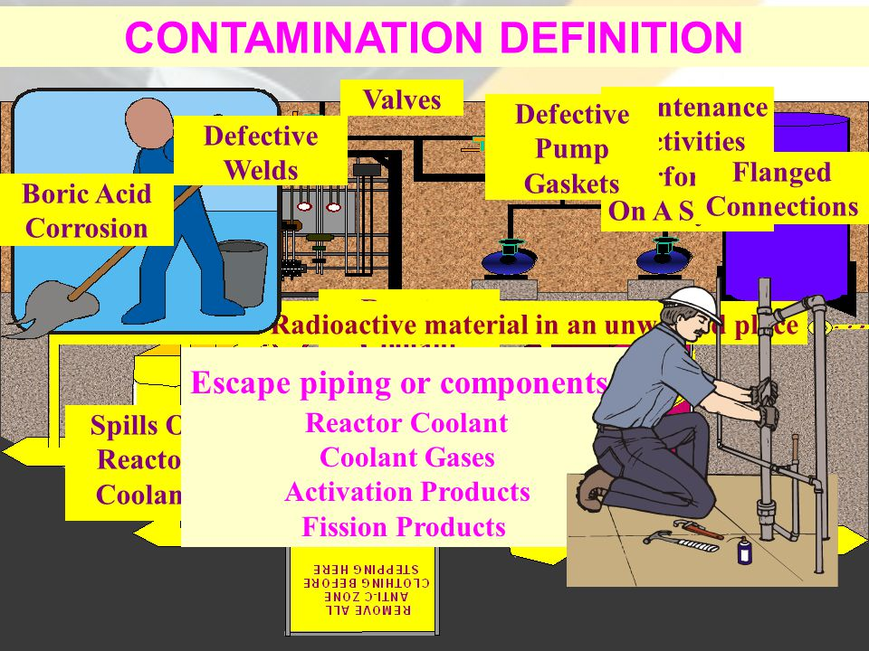 Control Contamination  Pin point the source Inspect/survey ASAP Review history Review activities Gamma ID's Source undetermined  Stop the release Implement site procedures  Control & limit spread Cease release Contain release Confine release Clean-up release Conduct surveys  Protect & monitor personnel Barriers Requirements and guidance Surveys and monitoring devices