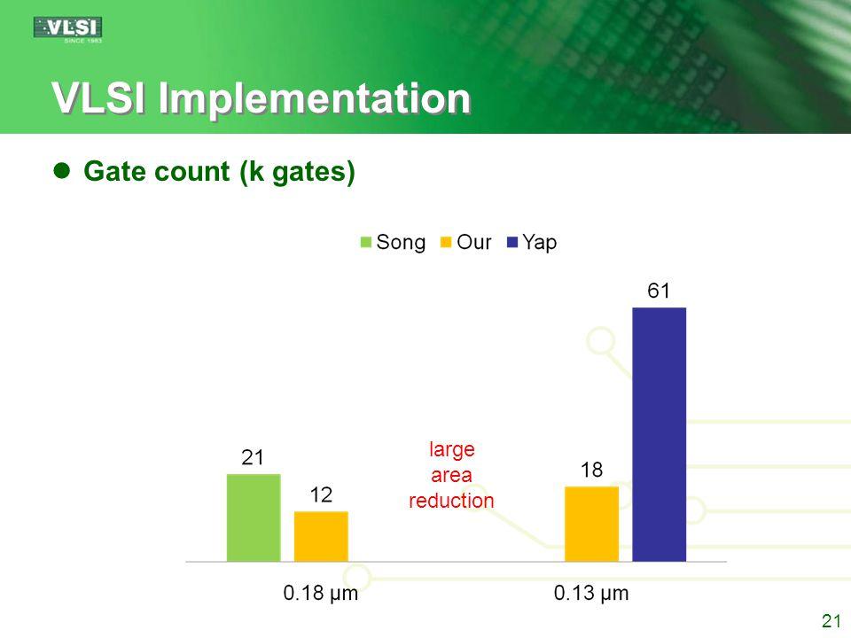 VLSI Implementation Gate count (k gates) 21 large area reduction