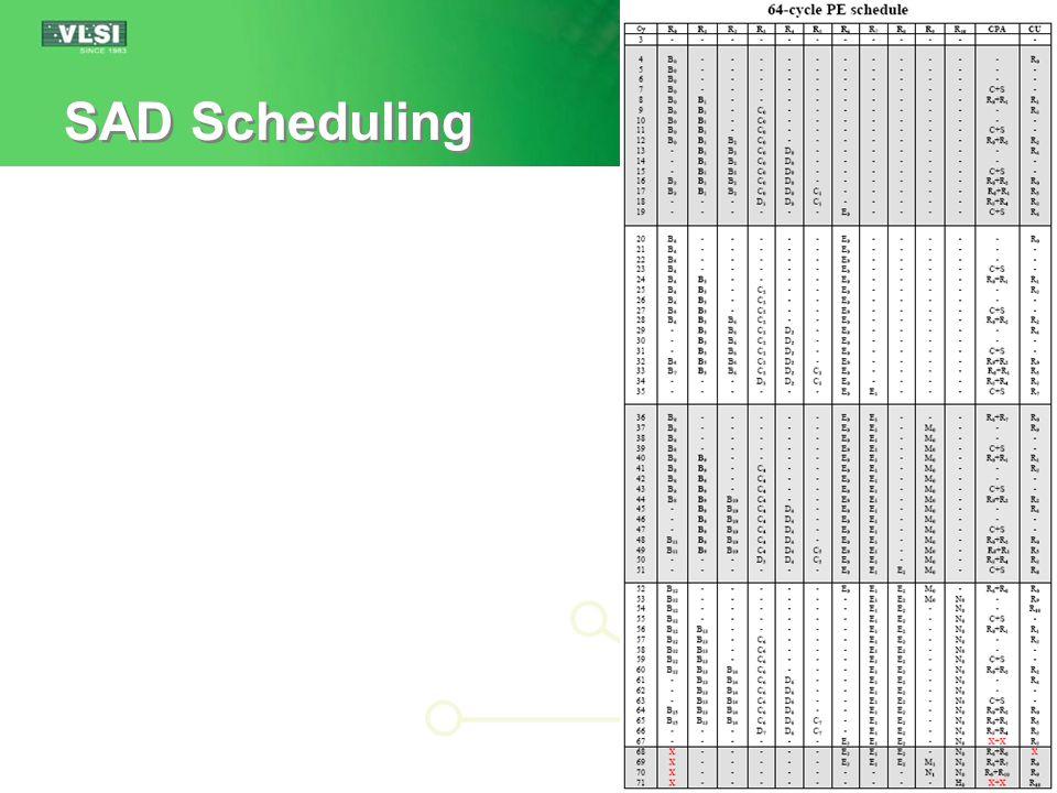 27 SAD Scheduling
