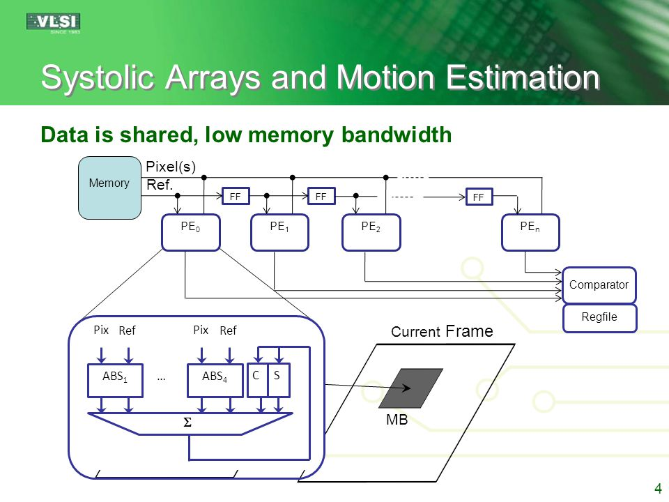 Systolic Arrays and Motion Estimation Data is shared, low memory bandwidth 4 Current Frame Reference Frame MB MV PE 0 PE 1 PE 2 PE n Memory FF Comparator Regfile Pixel(s) Ref.