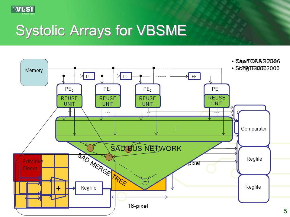 Outline Proposed Design Approach  Array Organization  Processing Element Design  Scheduling Related Work Case Study: H.264 VBSME Experimental Results  VLSI Implementation  FPGA Implementation Conclusion 6