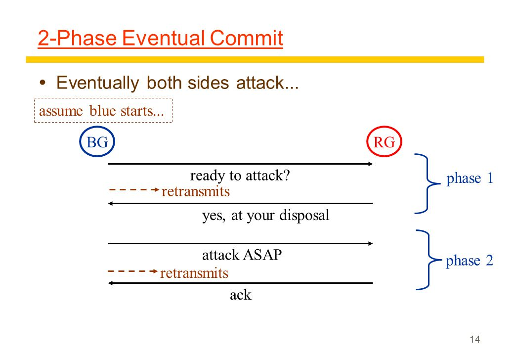 14 2-Phase Eventual Commit  Eventually both sides attack...
