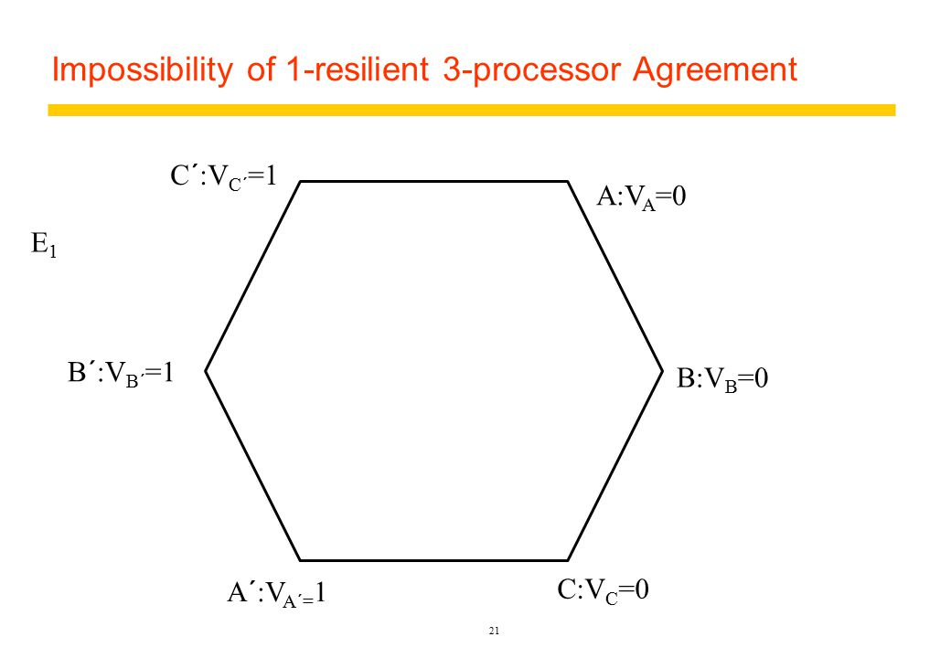 Impossibility of 1-resilient 3-processor Agreement 21 A:V A =0 B:V B =0 C:V C =0 A´:V A´= 1 B´:V B´ =1 C´:V C´ =1 E1E1