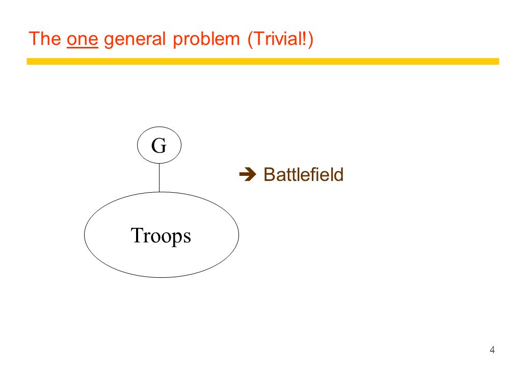 5 The two general problem: messengers Blue armyRed army Blue G Red G Enemy