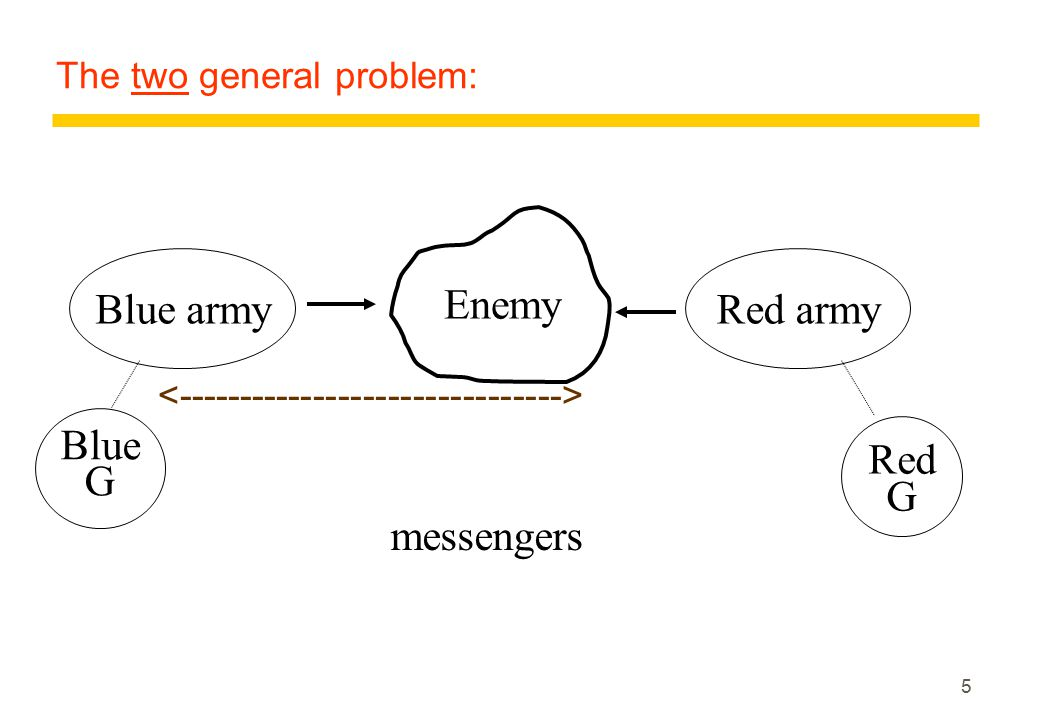 The Byzantine agreement problem  One process(the source or commander) starts with a binary value  Each of the remaining processes (the lieutenants) has to decide on a binary value such that: Agreement: all non-faulty processes agree on the same value Validity: if the source is non-faulty, then all non-faulty processes agree on the initial value of the source Termination: all processes decide within finite time  So if the source is faulty, the non-faulty processes can agree on any value  It is irrelevant on what value a faulty process decides 16