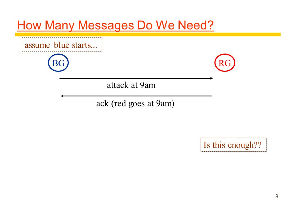 8 How Many Messages Do We Need. BGRG attack at 9am assume blue starts...