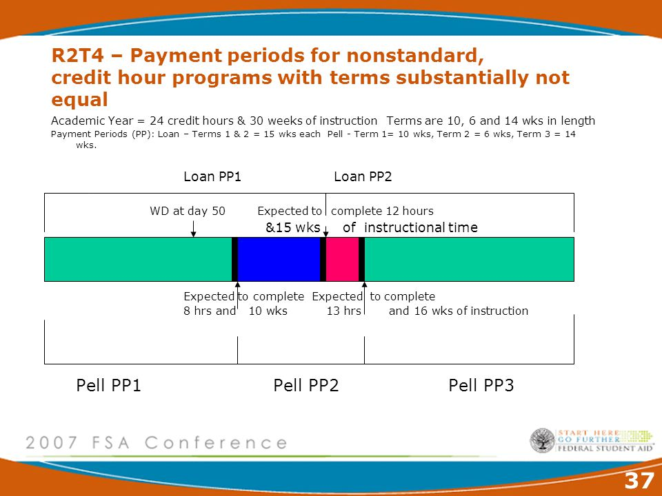 37 R2T4 – Payment periods for nonstandard, credit hour programs with terms substantially not equal Academic Year = 24 credit hours & 30 weeks of instruction Terms are 10, 6 and 14 wks in length Payment Periods (PP): Loan – Terms 1 & 2 = 15 wks each Pell - Term 1= 10 wks, Term 2 = 6 wks, Term 3 = 14 wks.