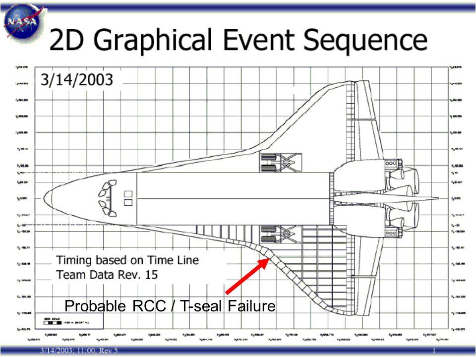 Probable RCC / T-seal Failure