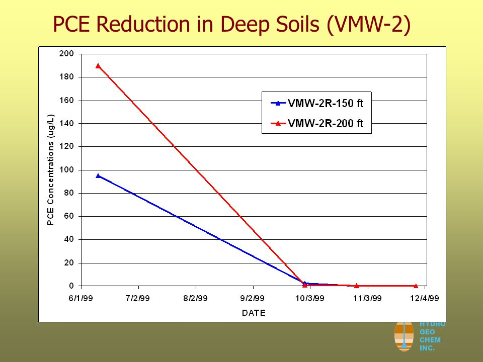 HYDRO GEO CHEM INC. PCE Reduction in Deep Soils (VMW-2)