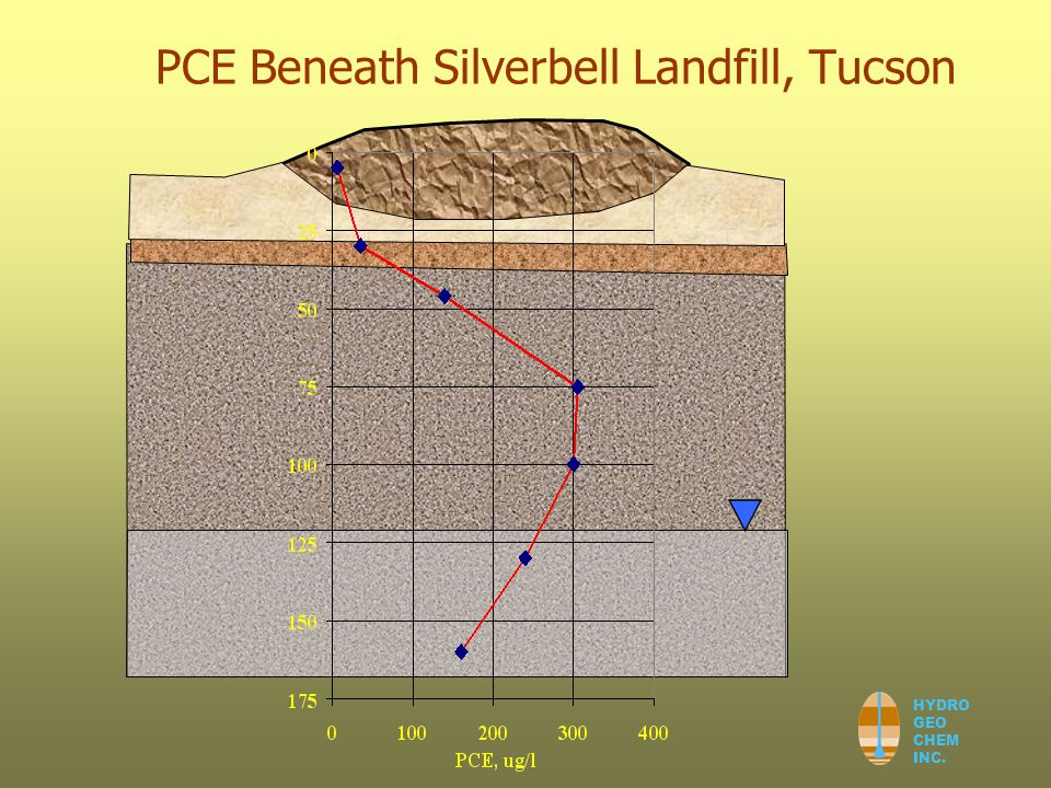 HYDRO GEO CHEM INC. PCE Beneath Silverbell Landfill, Tucson