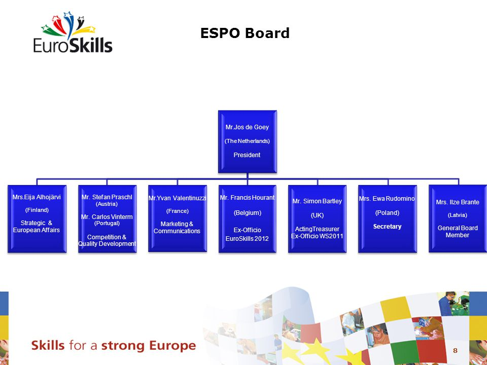 8 ESPO Board Mr.Jos de Goey (The Netherlands) President Mrs.Eija Alhojärvi (Finland) Strategic & European Affairs Mr.