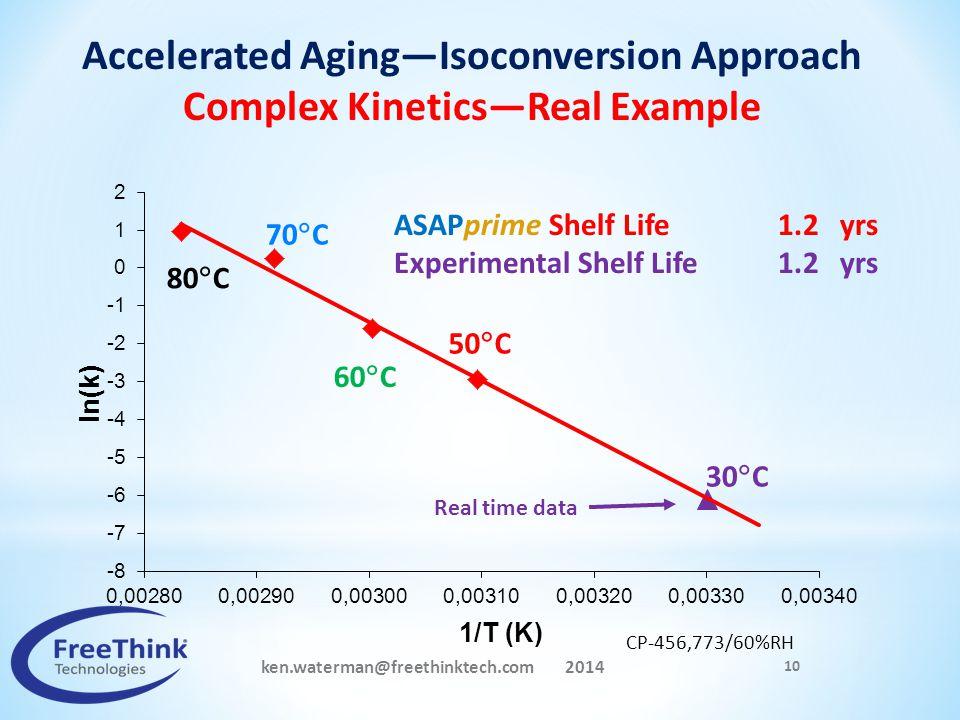 10 30  C 70  C 60  C 50  C 80  C CP-456,773/60%RH Real time data ASAPprime Shelf Life 1.2 yrs Experimental Shelf Life1.2 yrs ken.waterman@freethi