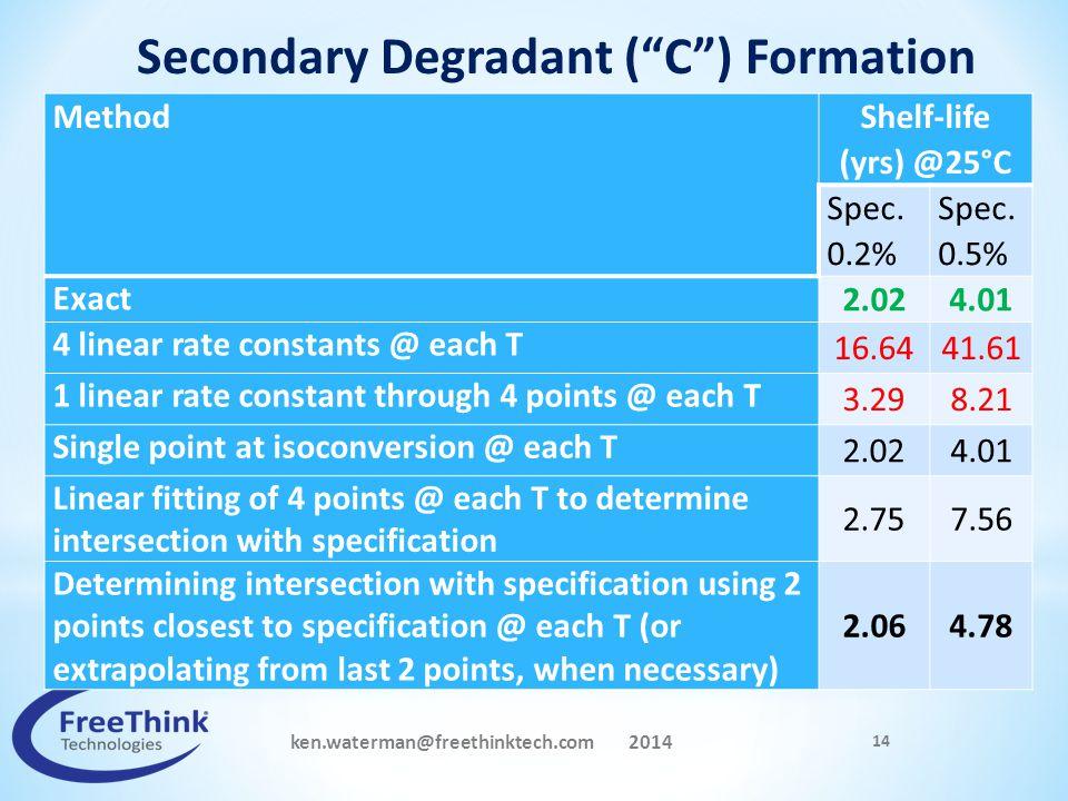 ken.waterman@freethinktech.com 2014 14 Method Shelf-life (yrs) @25°C Spec. 0.2% Spec. 0.5% Exact 2.024.01 4 linear rate constants @ each T 16.6441.61