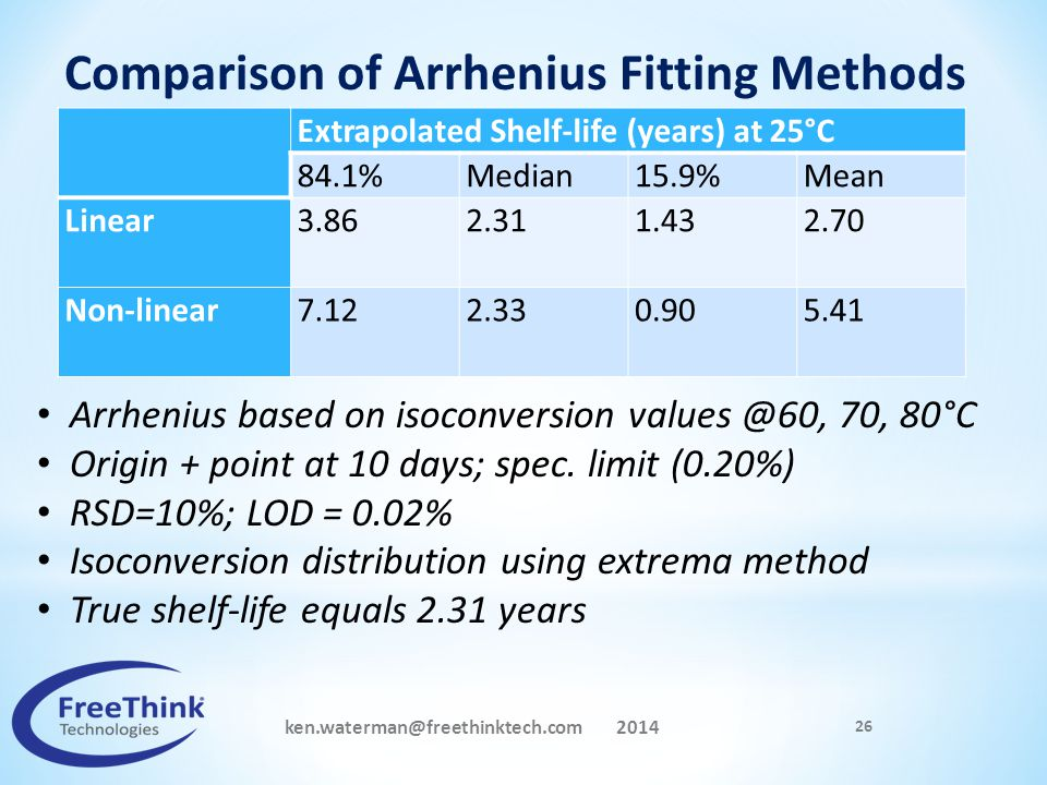ken.waterman@freethinktech.com 2014 26 Extrapolated Shelf-life (years) at 25°C 84.1%Median15.9%Mean Linear 3.86 2.31 1.43 2.70 Non-linear7.12 2.33 0.9