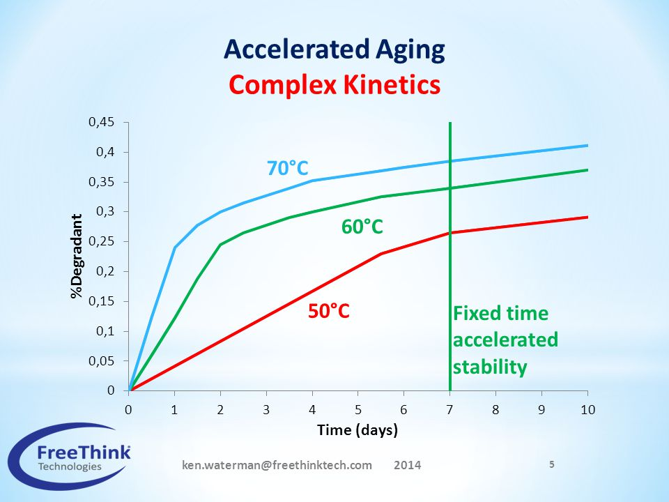 ken.waterman@freethinktech.com 2014 5 50°C 60°C Accelerated Aging Complex Kinetics 70°C Fixed time accelerated stability