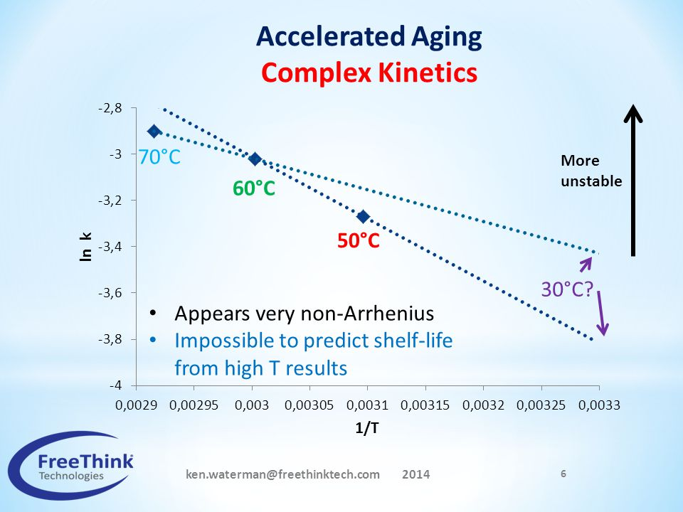 ken.waterman@freethinktech.com 2014 6 50°C 60°C 30°C? 70°C More unstable Accelerated Aging Complex Kinetics Appears very non-Arrhenius Impossible to p