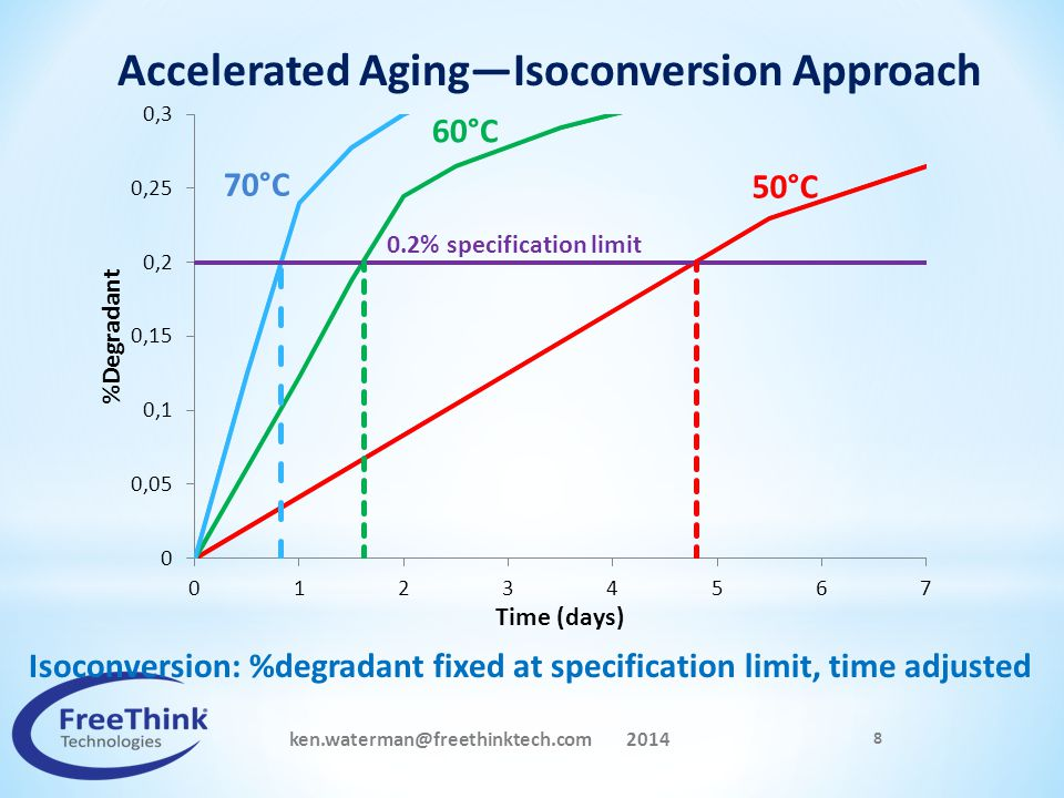 ken.waterman@freethinktech.com 2014 8 50°C 60°C 70°C Accelerated Aging—Isoconversion Approach 0.2% specification limit Isoconversion: %degradant fixed