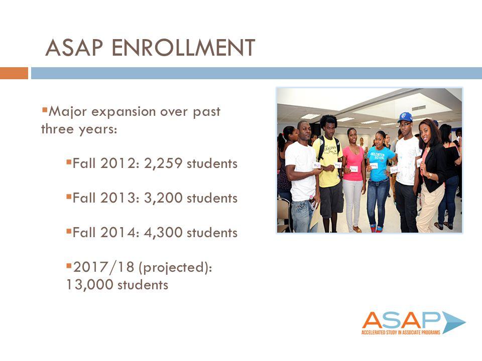 ASAP ENROLLMENT  Major expansion over past three years:  Fall 2012: 2,259 students  Fall 2013: 3,200 students  Fall 2014: 4,300 students  2017/18