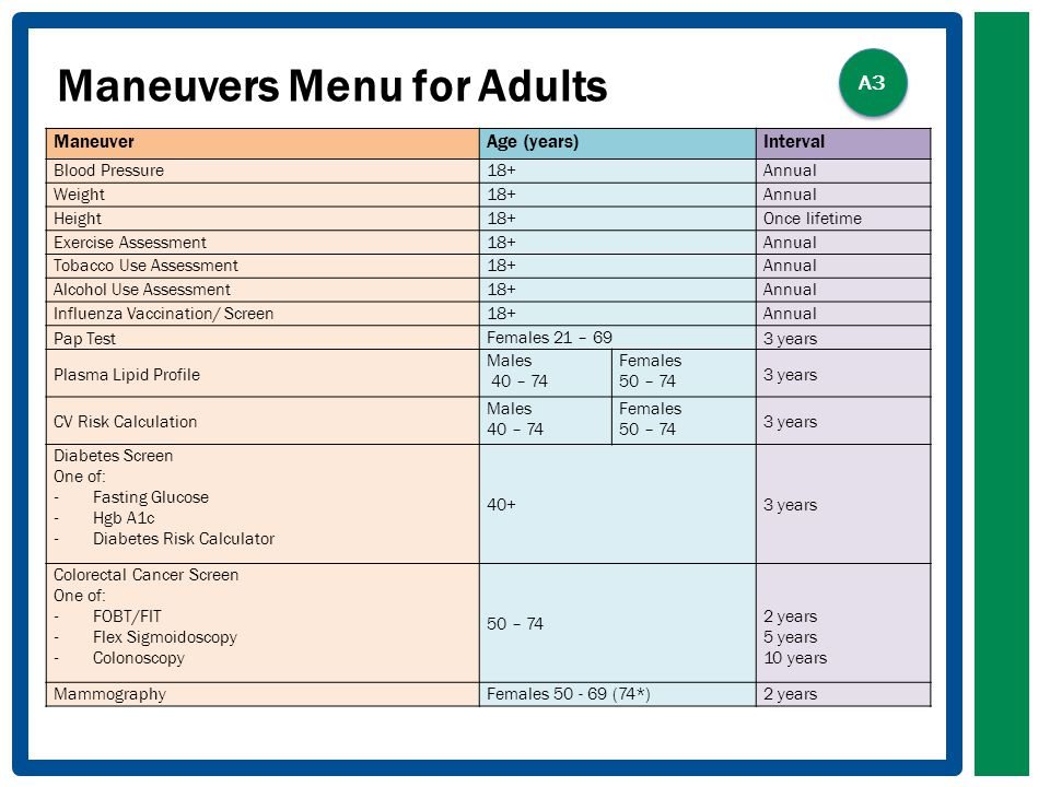 Maneuvers Menu for Adults ManeuverAge (years)Interval Blood Pressure18+Annual Weight18+Annual Height18+Once lifetime Exercise Assessment18+Annual Tobacco Use Assessment18+Annual Alcohol Use Assessment18+Annual Influenza Vaccination/ Screen18+Annual Pap Test Females 21 – 69 3 years Plasma Lipid Profile Males 40 – 74 Females 50 – 74 3 years CV Risk Calculation Males 40 – 74 Females 50 – 74 3 years Diabetes Screen One of: - Fasting Glucose - Hgb A1c - Diabetes Risk Calculator 40+3 years Colorectal Cancer Screen One of: - FOBT/FIT - Flex Sigmoidoscopy - Colonoscopy 50 – 74 2 years 5 years 10 years MammographyFemales (74*)2 years A3