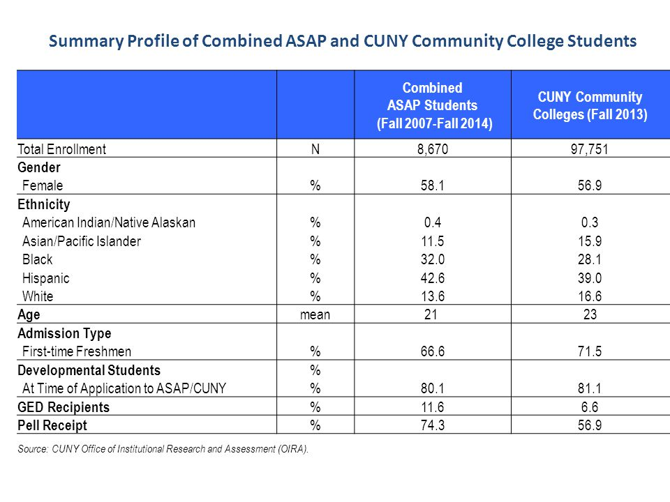 Summary Profile of Combined ASAP and CUNY Community College Students Combined ASAP Students (Fall 2007-Fall 2014) CUNY Community Colleges (Fall 2013) Total EnrollmentN8,67097,751 Gender Female%58.156.9 Ethnicity American Indian/Native Alaskan%0.40.3 Asian/Pacific Islander%11.515.9 Black%32.028.1 Hispanic%42.639.0 White%13.616.6 Age mean21 23 Admission Type First-time Freshmen%66.671.5 Developmental Students % At Time of Application to ASAP/CUNY%80.181.1 GED Recipients %11.66.6 Pell Receipt %74.356.9 Source: CUNY Office of Institutional Research and Assessment (OIRA).