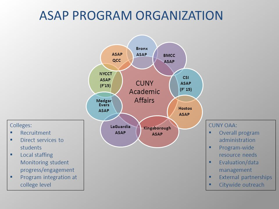 ASAP PROGRAM ORGANIZATION CUNY Academic Affairs Bronx ASAP BMCC ASAP CSI ASAP (F' 15) Hostos ASAP Kingsborough ASAP NYCCT ASAP (F'15) LaGuardia ASAP Medgar Evers ASAP QCC Colleges:  Recruitment  Direct services to students  Local staffing Monitoring student progress/engagement  Program integration at college level CUNY OAA:  Overall program administration  Program-wide resource needs  Evaluation/data management  External partnerships  Citywide outreach