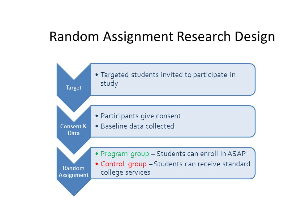 Random Assignment Research Design Target Targeted students invited to participate in study Consent & Data Participants give consent Baseline data collected Random Assignment Program group – Students can enroll in ASAP Control group – Students can receive standard college services