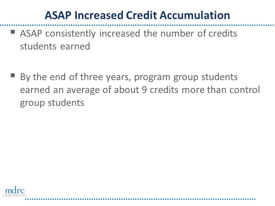 ASAP Increased Credit Accumulation  ASAP consistently increased the number of credits students earned  By the end of three years, program group students earned an average of about 9 credits more than control group students