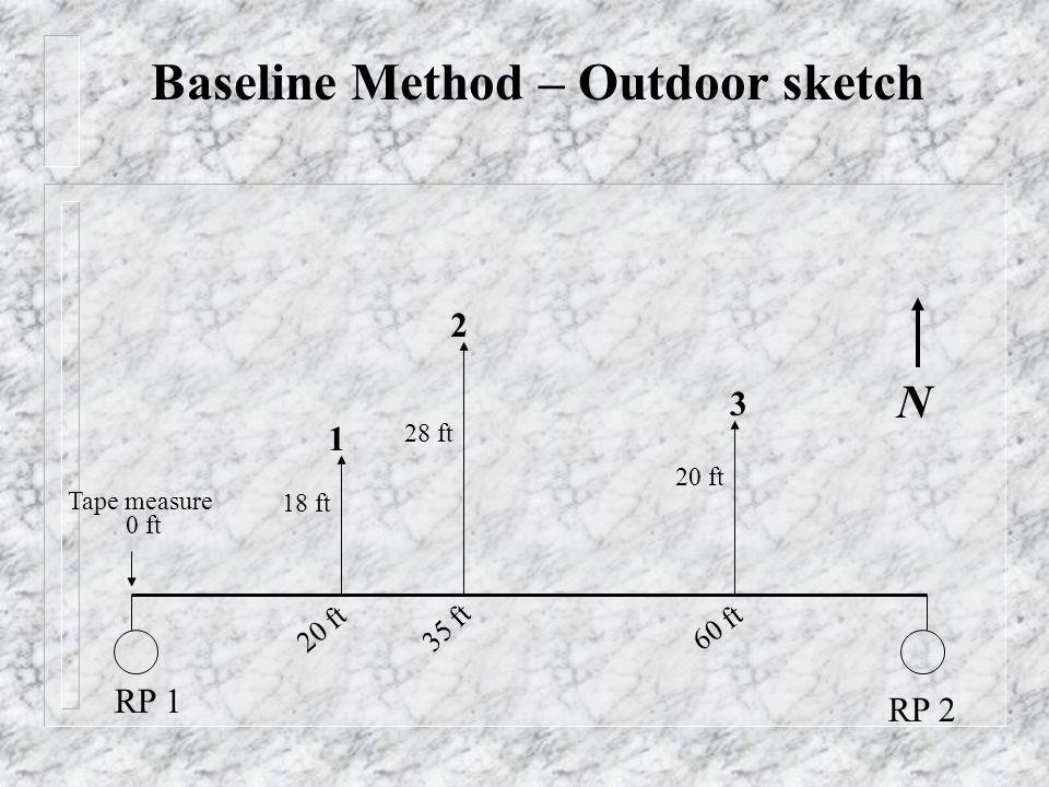 1 2 3 RP 1 RP 2 Baseline Method – Outdoor sketch 20 ft 35 ft 60 ft 18 ft 28 ft 20 ft Tape measure 0 ft N