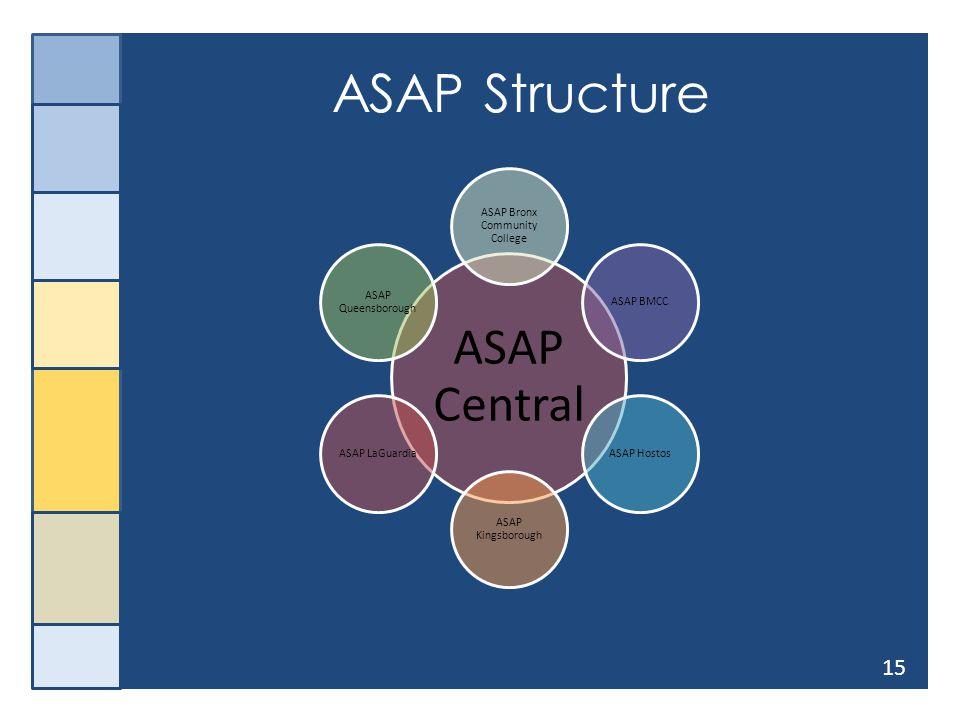 15 ASAP Structure ASAP Central ASAP Bronx Community College ASAP BMCCASAP Hostos ASAP Kingsborough ASAP LaGuardia ASAP Queensborough