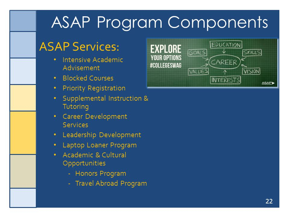 22 ASAP Program Components ASAP Services: Intensive Academic Advisement Blocked Courses Priority Registration Supplemental Instruction & Tutoring Care