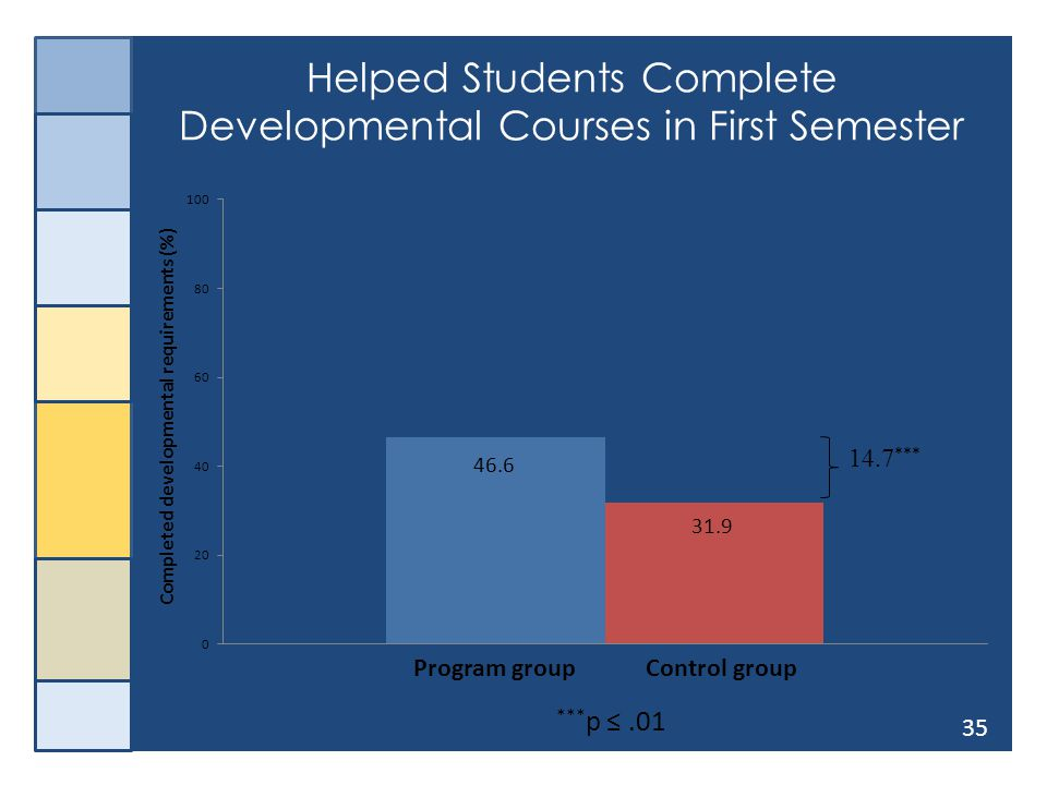 35 Helped Students Complete Developmental Courses in First Semester 14.7 *** *** p ≤.01 46.6 31.9