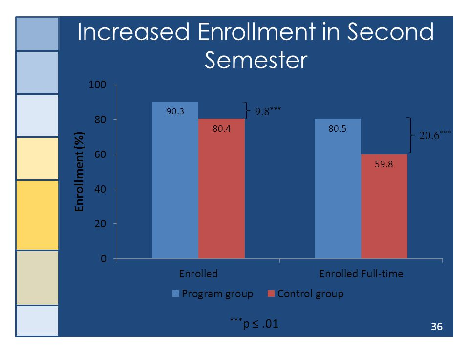 36 Increased Enrollment in Second Semester 9.8 *** 20.6 *** *** p ≤.01
