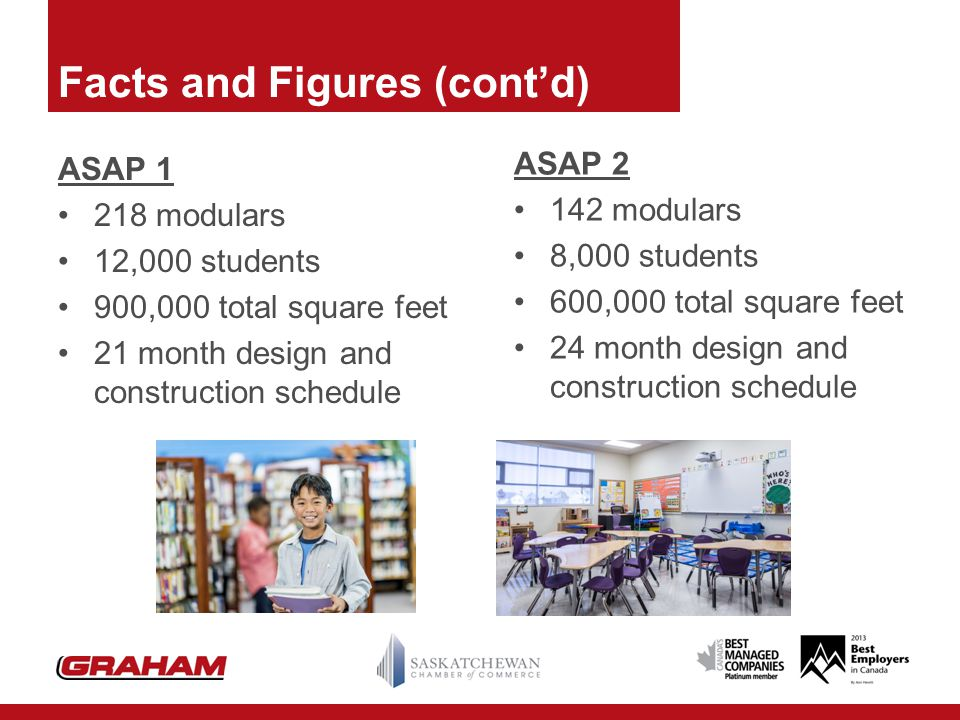Facts and Figures (cont'd) ASAP 1 218 modulars 12,000 students 900,000 total square feet 21 month design and construction schedule ASAP 2 142 modulars 8,000 students 600,000 total square feet 24 month design and construction schedule