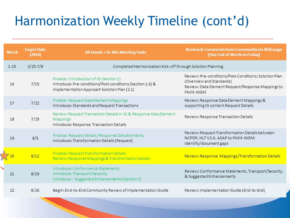 Harmonization Weekly Timeline (cont'd) Week Target Date (2014) All Hands + IG WG Meeting Tasks Review & Comments from Community via Wiki page (Due End of Week on Friday) 1-153/25-7/8Completed Harmonization Kick-off through Solution Planning 167/15 Finalize: Introduction of IG (Section 1) Introduce: Pre-conditions/Post-conditions (Section 1.6) & Implementation Approach Solution Plan (2.1) Review: Pre-conditions/Post-Conditions; Solution Plan (Overview and Standards) Review: Data Element Request/Response Mappings to PMIX-NIEM 177/22 Finalize: Request Data Element Mappings Introduce: Standards and Request Transactions Review: Response Data Element Mappings & supporting IG content Request Details 187/29 Review: Request Transaction Details in IG & Response Data Element Mappings Introduce: Response Transaction Details Review: Response Transaction Details 198/5 Finalize: Request details /Response Data Elements Introduce: Transformation Details (Request) Review: Request Transformation Details between NCPDP, HL7 V2.0, ASAP to PMIX-NIEM; Identify/document gaps 208/12 Finalize: Request Transformation Details Review: Response Mappings & Transformation details Review: Response Mappings/Transformation Details 218/19 Introduce: Conformance Statements Introduce: Transport/Security Introduce : Suggested Enhancements (Section 3) Review: Conformance Statements, Transport/Security, & Suggested Enhancements 228/26Begin: End-to-End Community Review of Implementation GuideReview: Implementation Guide (End-to-End)