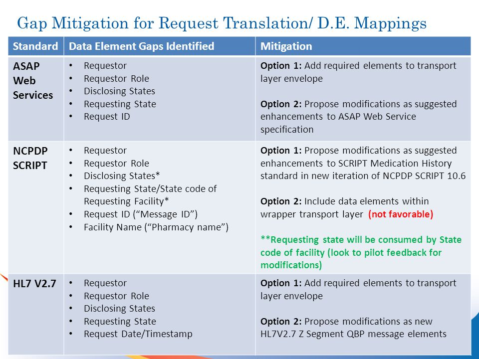 Gap Mitigation for Request Translation/ D.E.