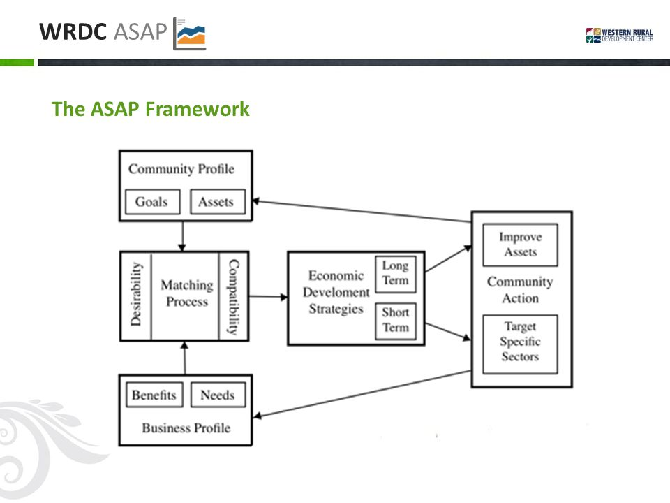 WRDC ASAP The ASAP Framework