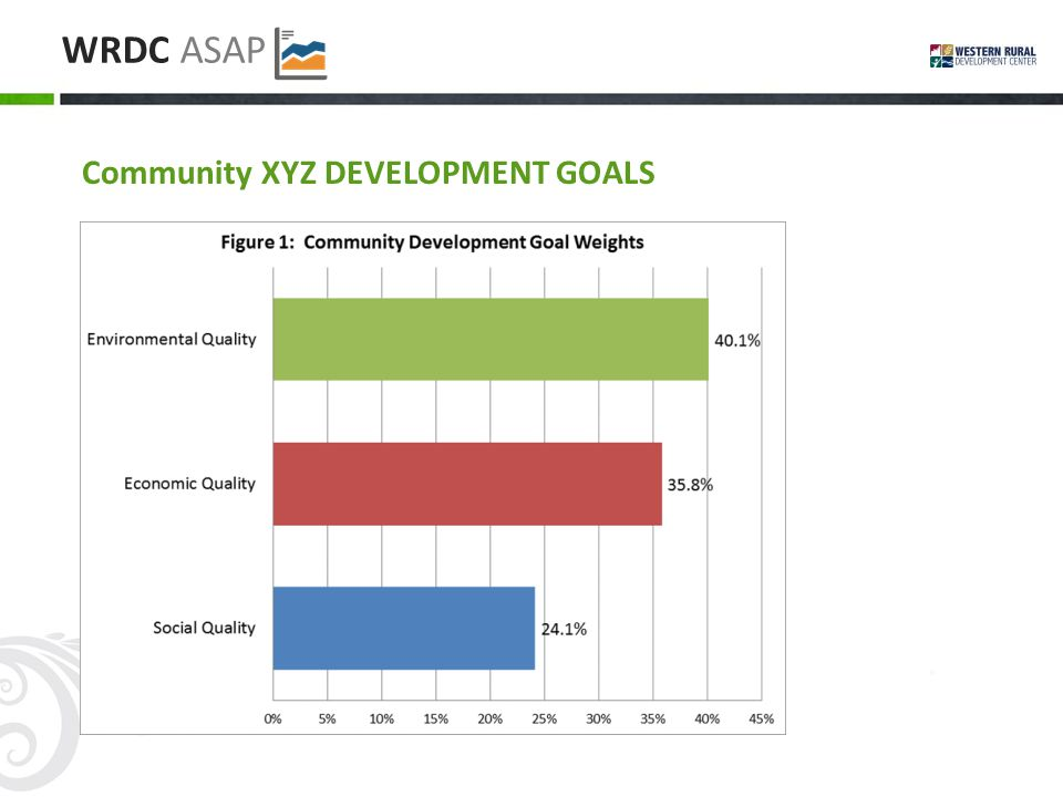 WRDC ASAP Community XYZ DEVELOPMENT GOALS