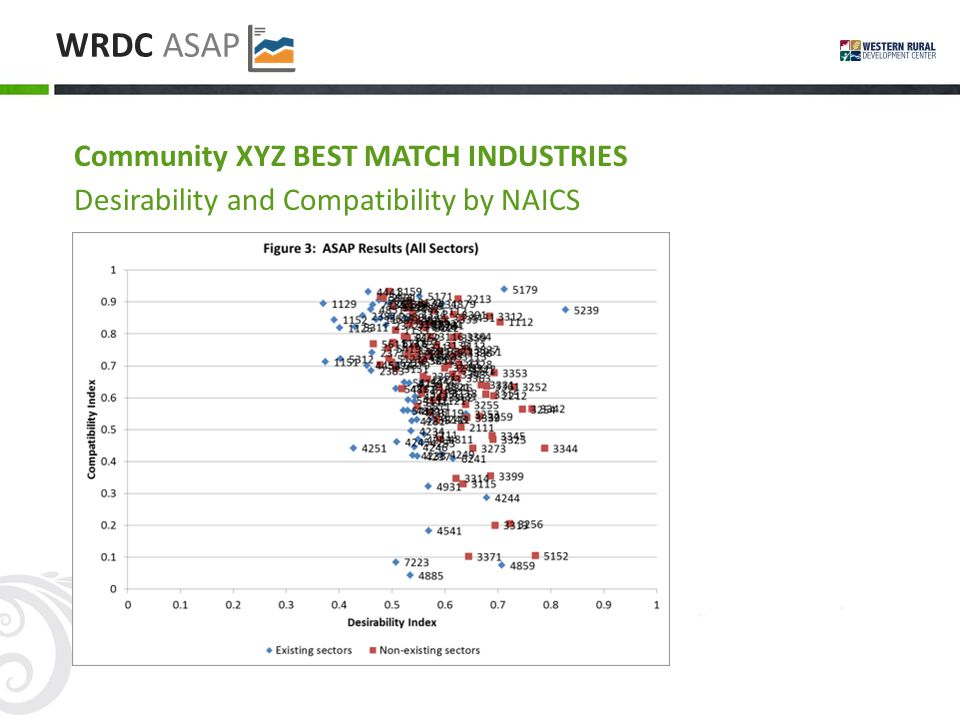WRDC ASAP Community XYZ BEST MATCH INDUSTRIES Desirability and Compatibility by NAICS