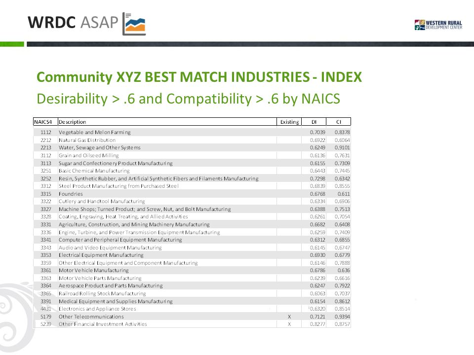 WRDC ASAP Community XYZ BEST MATCH INDUSTRIES - INDEX Desirability >.6 and Compatibility >.6 by NAICS